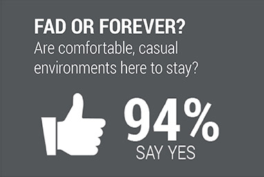 FAD OR FOREVER? Are comfortable, casual environments here to stay? 94% SAY YES